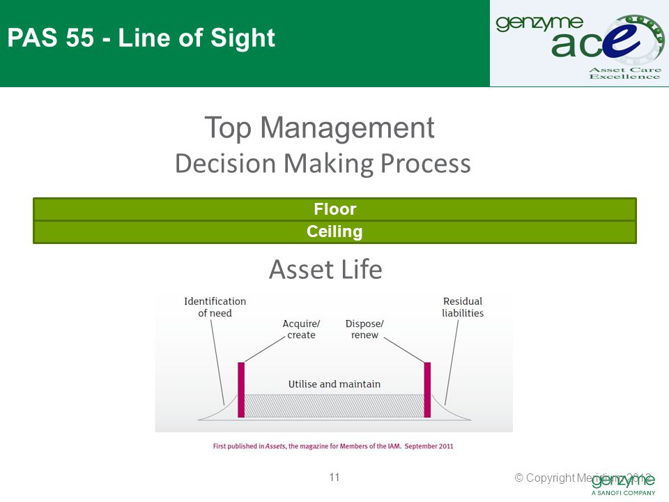 11 Floor Ceiling Top Management Decision Making Process PAS 55 - Line of Sight Asset Life © Copyright Meridium 2012