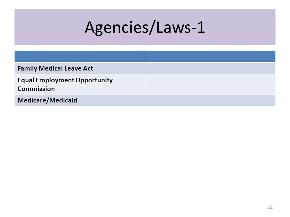 Agencies/Laws-1 Family Medical Leave Act Equal Employment Opportunity Commission Medicare/Medicaid 12