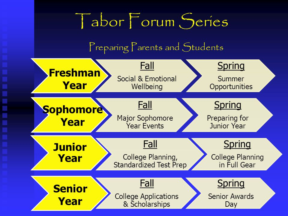 The Tabor Experience equals… Over 96% of our 2013 graduates pursued higher education 92% graduation rate $18MM total scholarships and grants 1,292 total AP tests in 2013, with 71% scoring 3 or higher 50+ Honor level courses 30 Advanced Placement courses Academic Excellence