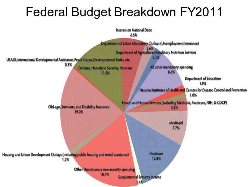 Federal Budget Breakdown FY2011