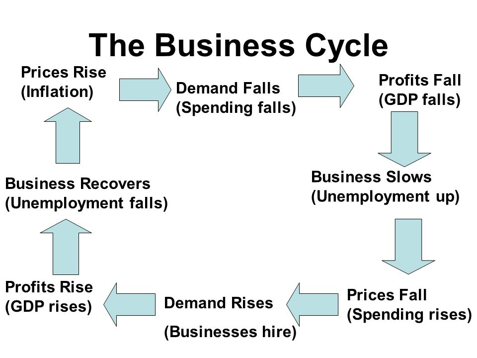 The Business Cycle Prices Rise (Inflation) Demand Falls (Spending falls) Profits Fall (GDP falls) Business Slows (Unemployment up) Prices Fall (Spending rises) Demand Rises (Businesses hire) Business Recovers (Unemployment falls) Profits Rise (GDP rises)