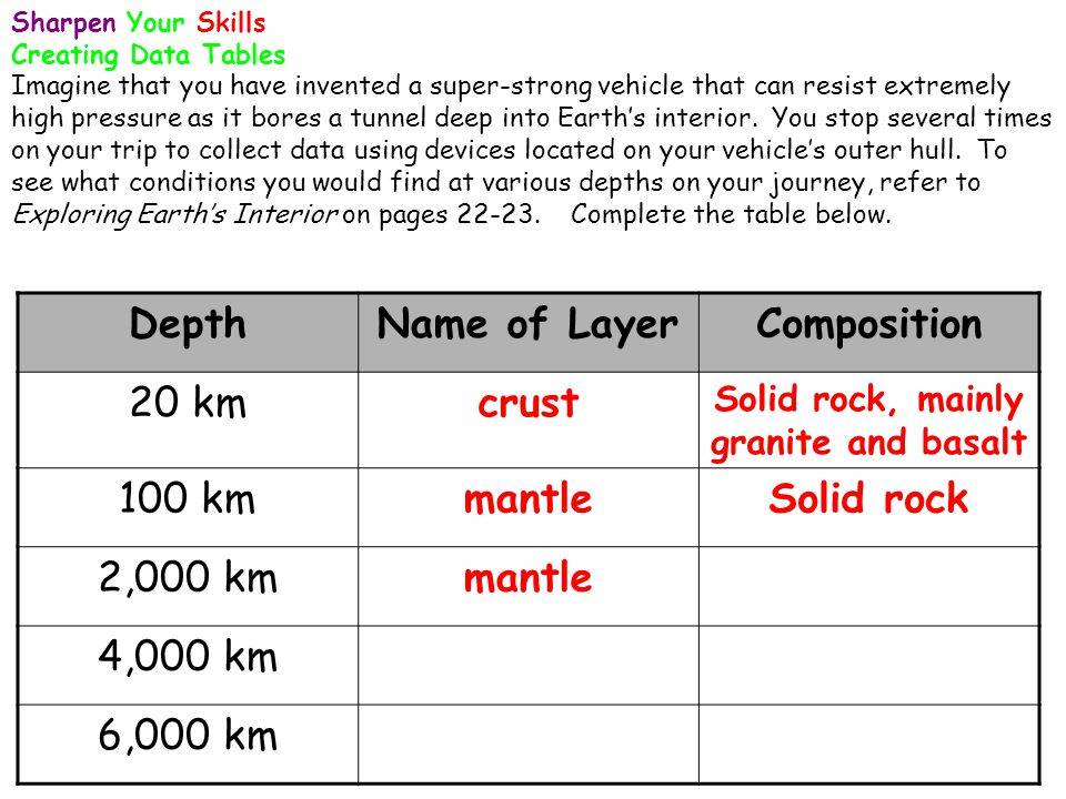 Sharpen Your Skills Creating Data Tables Imagine that you have invented a super-strong vehicle that can resist extremely high pressure as it bores a t