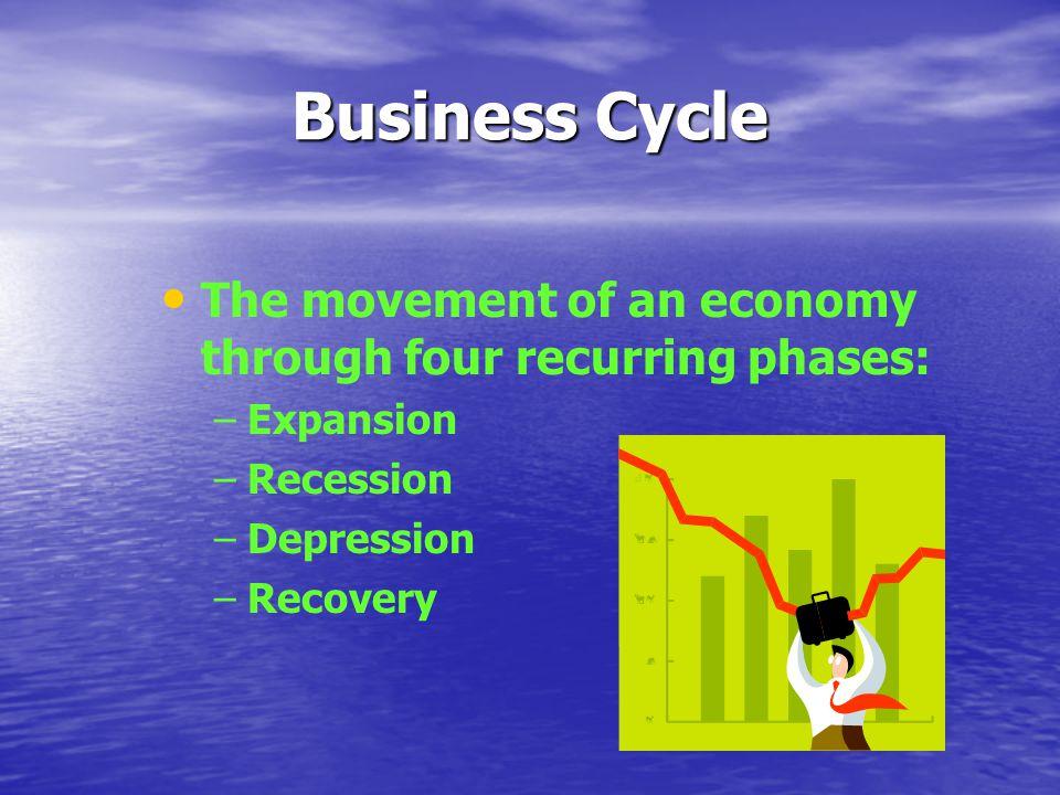 Expansion Highest period of economic growth.Low unemployment.