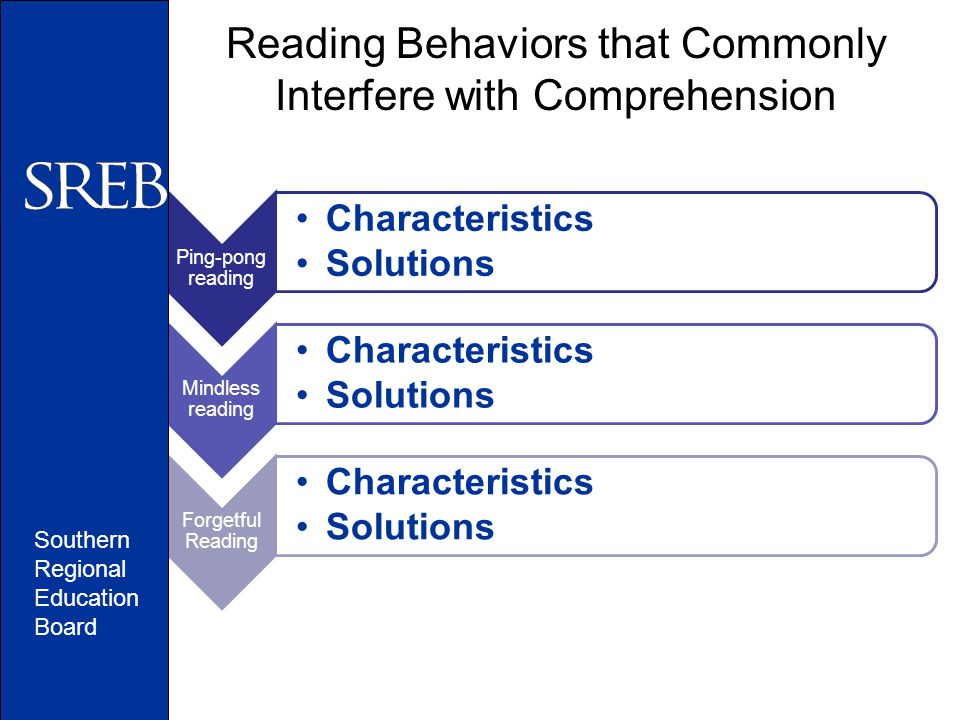 Reading Behaviors that Commonly Interfere with Comprehension Ping-pong reading Characteristics Solutions Mindless reading Characteristics Solutions Forgetful Reading Characteristics Solutions Southern Regional Education Board