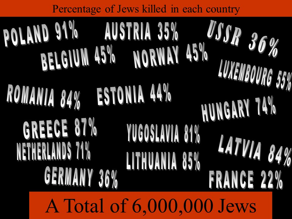 A Total of 6,000,000 Jews Percentage of Jews killed in each country