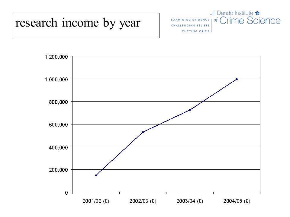 research income by year