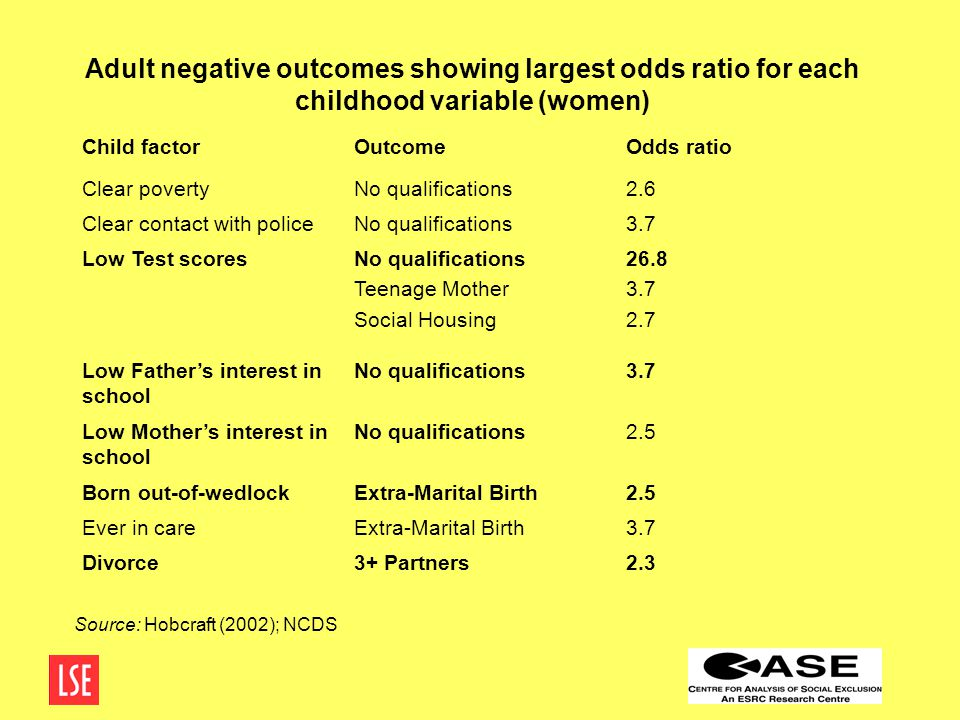 Adult negative outcomes showing largest odds ratio for each childhood variable (women) Child factorOutcomeOdds ratio Clear povertyNo qualifications2.6 Clear contact with policeNo qualifications3.7 Low Test scoresNo qualifications Teenage Mother Social Housing 26.8 3.7 2.7 Low Father's interest in school No qualifications3.7 Low Mother's interest in school No qualifications2.5 Born out-of-wedlockExtra-Marital Birth2.5 Ever in careExtra-Marital Birth3.7 Divorce3+ Partners2.3 Source: Hobcraft (2002); NCDS