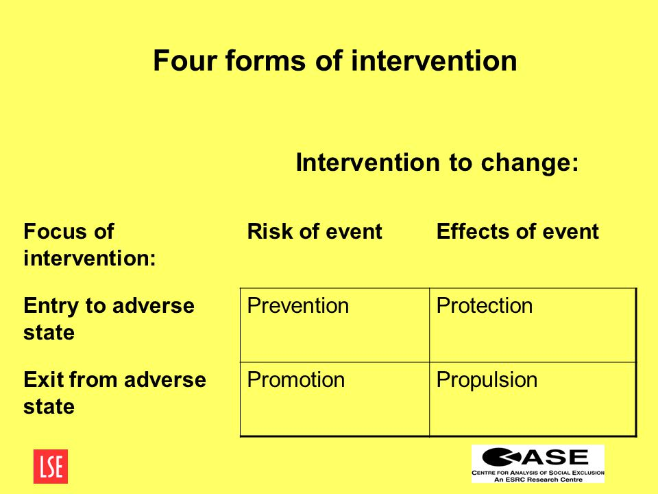 Four forms of intervention Intervention to change: Focus of intervention: Risk of eventEffects of event Entry to adverse state PreventionProtection Exit from adverse state PromotionPropulsion