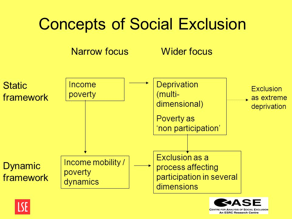 Four possible conclusions There's not very much social exclusion about There's lots of social exclusion about Talking about 'social exclusion' makes no difference to policy Talking about social exclusion can make – and has made – a difference to policy