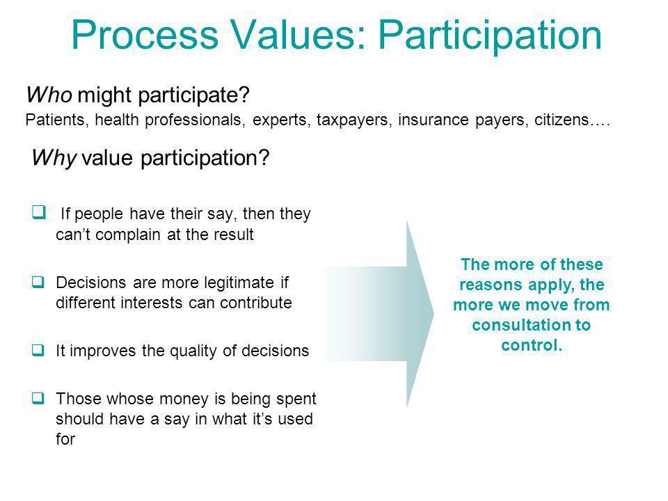 Process Values: Participation Who might participate.