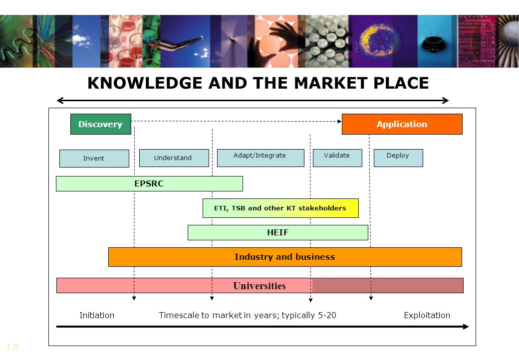 13 Universities KNOWLEDGE AND THE MARKET PLACE Discovery Understand Adapt/IntegrateValidateDeploy Industry and business Exploitation HEIF Initiation A