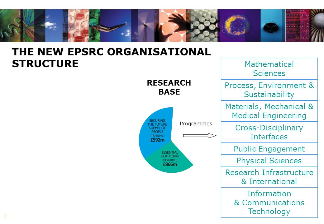 7 THE NEW EPSRC ORGANISATIONAL STRUCTURE RESEARCH BASE Public Engagement Physical Sciences Materials, Mechanical & Medical Engineering Process, Enviro