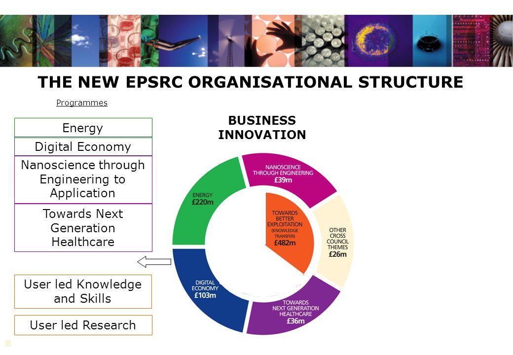 8 THE NEW EPSRC ORGANISATIONAL STRUCTURE BUSINESS INNOVATION Digital Economy Nanoscience through Engineering to Application Energy Towards Next Genera