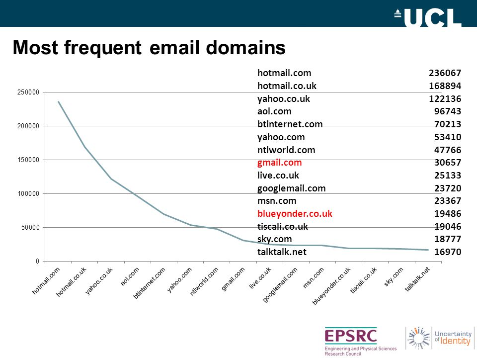 Most frequent email domains hotmail.com236067 hotmail.co.uk168894 yahoo.co.uk122136 aol.com96743 btinternet.com70213 yahoo.com53410 ntlworld.com47766 gmail.com30657 live.co.uk25133 googlemail.com23720 msn.com23367 blueyonder.co.uk19486 tiscali.co.uk19046 sky.com18777 talktalk.net16970