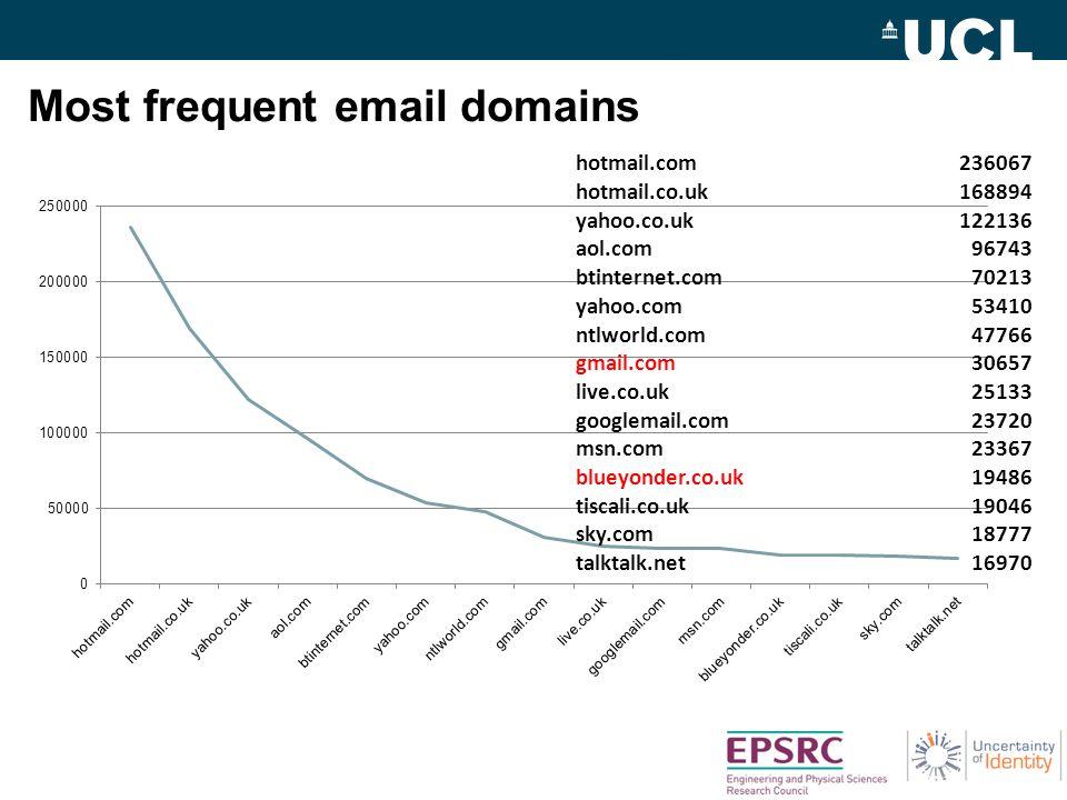 Most frequent email domains hotmail.com236067 hotmail.co.uk168894 yahoo.co.uk122136 aol.com96743 btinternet.com70213 yahoo.com53410 ntlworld.com47766