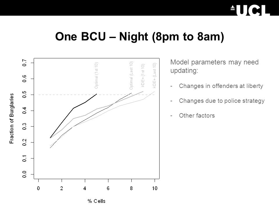 One BCU – Night (8pm to 8am) Model parameters may need updating: -Changes in offenders at liberty -Changes due to police strategy -Other factors