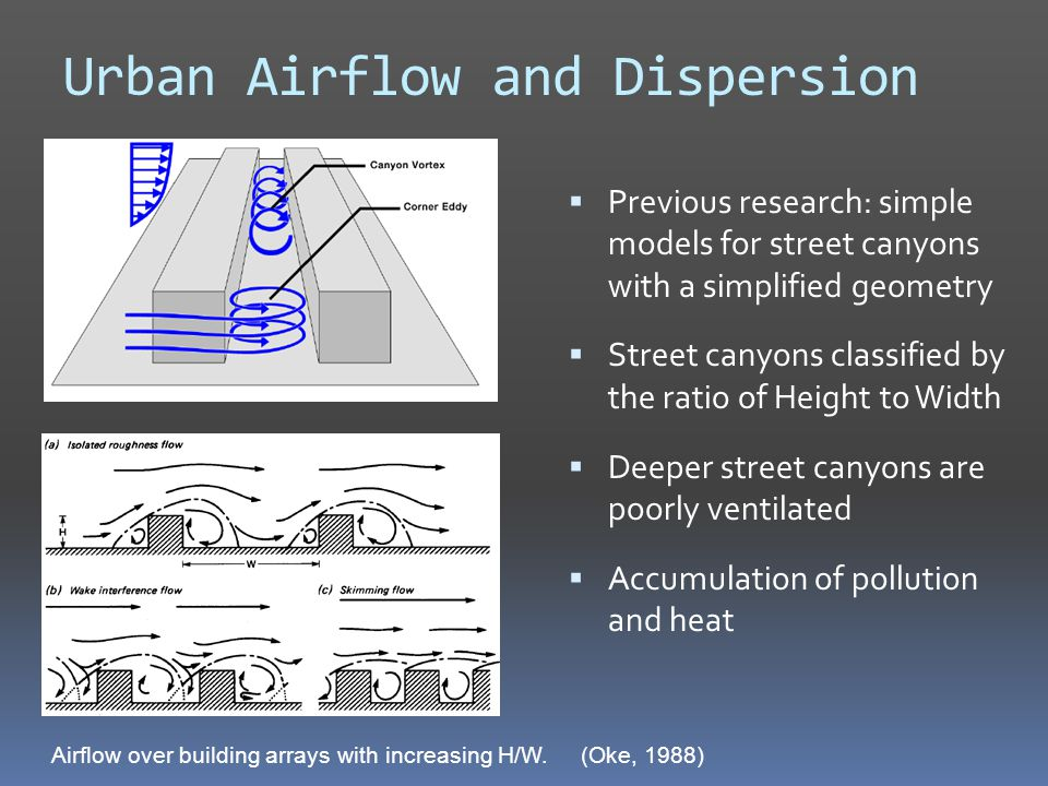 Urban Airflow and Dispersion  Previous research: simple models for street canyons with a simplified geometry  Street canyons classified by the ratio of Height to Width  Deeper street canyons are poorly ventilated  Accumulation of pollution and heat Airflow over building arrays with increasing H/W.