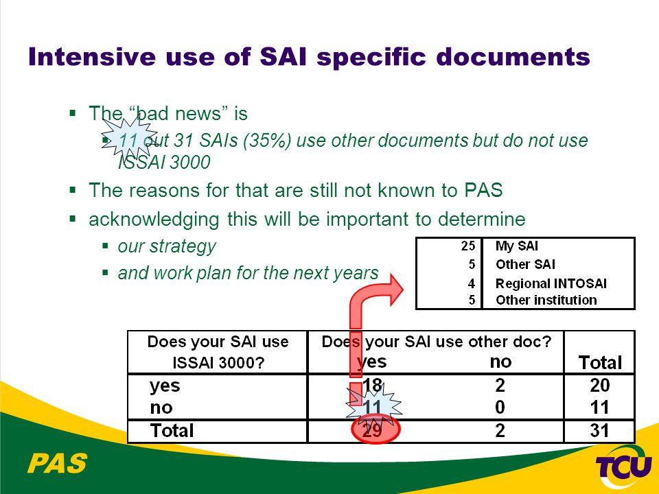 PAS Intensive use of SAI specific documents  The bad news is  11 out 31 SAIs (35%) use other documents but do not use ISSAI 3000  The reasons for that are still not known to PAS  acknowledging this will be important to determine  our strategy  and work plan for the next years