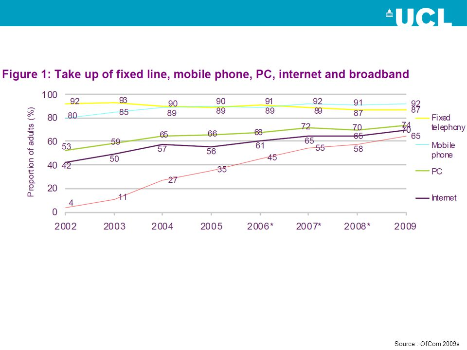 Source : OfCom 2009s