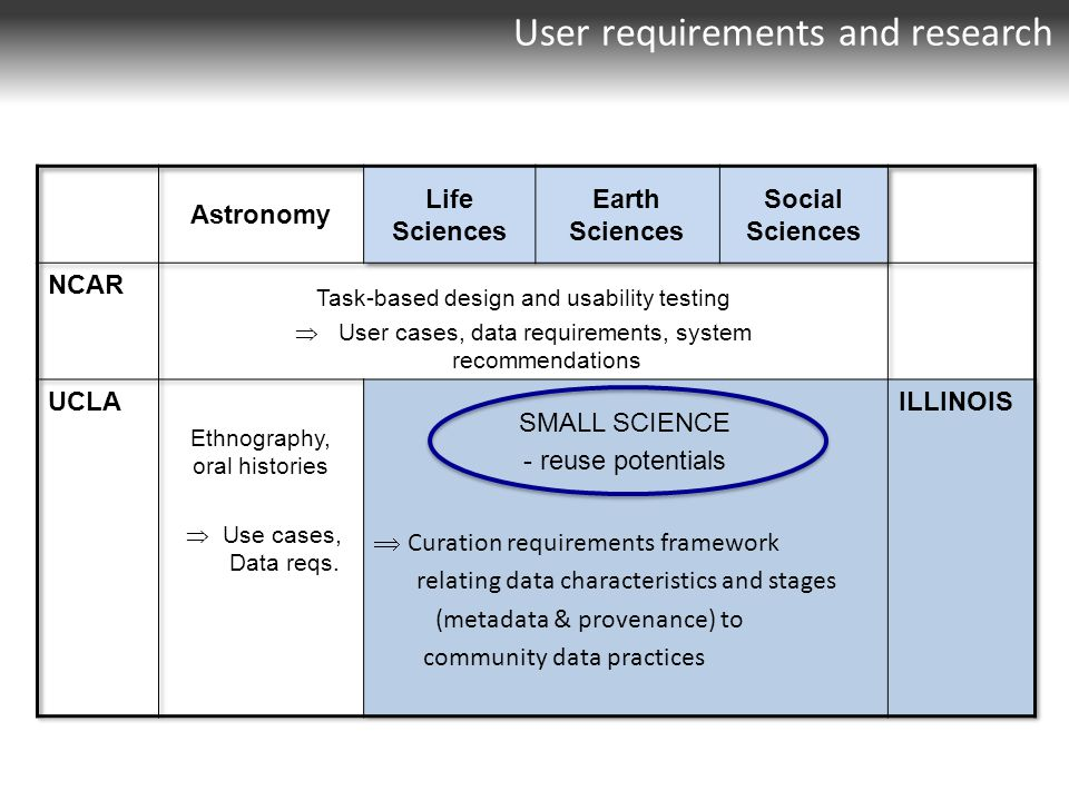 User requirements and research