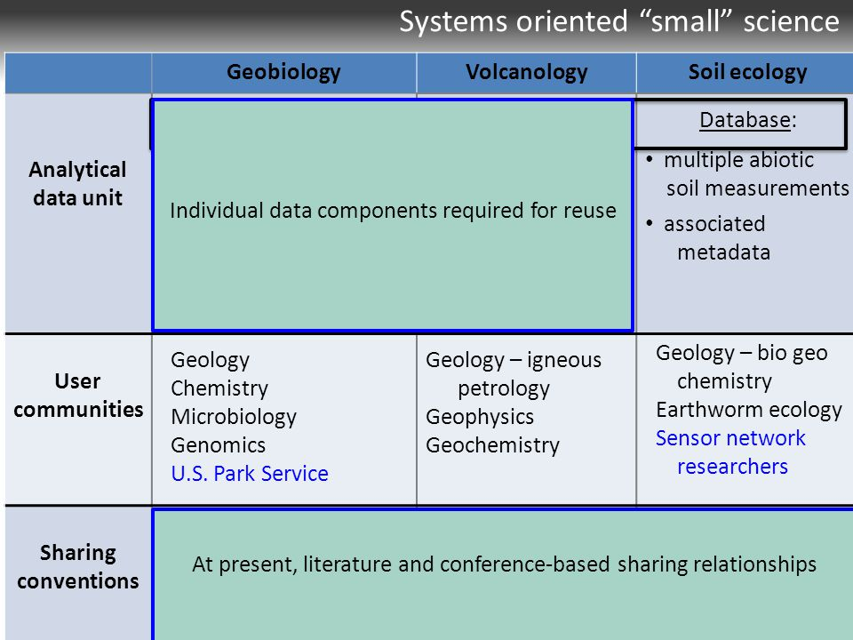 Systems oriented small science GeobiologyVolcanologySoil ecology Analytical data unit Site-specific time series: reduced spreadsheets: rock, water, microbial microscopy images annotated digital photographs Rock profile: physical rock thin section chemical analysis photographs field notes Database: multiple abiotic soil measurements associated metadata User communities Geology Chemistry Microbiology Genomics U.S.