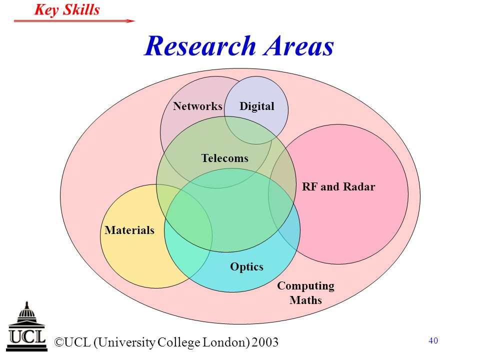 © ©UCL (University College London) 2003 Key Skills 40 Research Areas Digital RF and Radar Networks Materials Computing Maths Digital Telecoms Optics