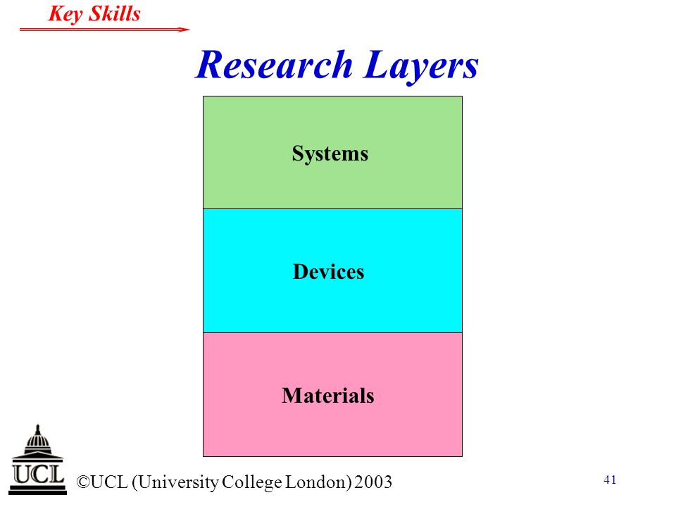 © ©UCL (University College London) 2003 Key Skills 41 Research Layers Devices Systems Materials