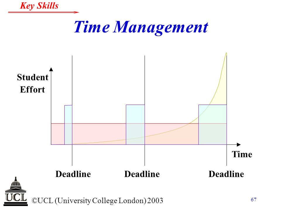 © ©UCL (University College London) 2003 Key Skills 67 Time Management Deadline Time Student Effort