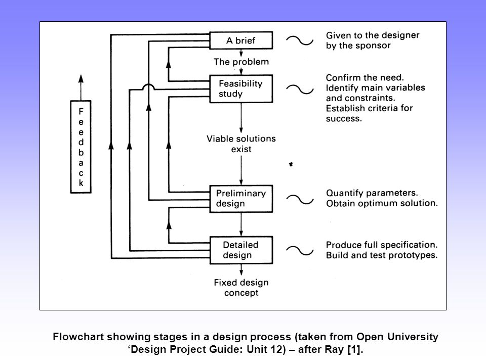 Flowchart showing stages in a design process (taken from Open University 'Design Project Guide: Unit 12) – after Ray [1].
