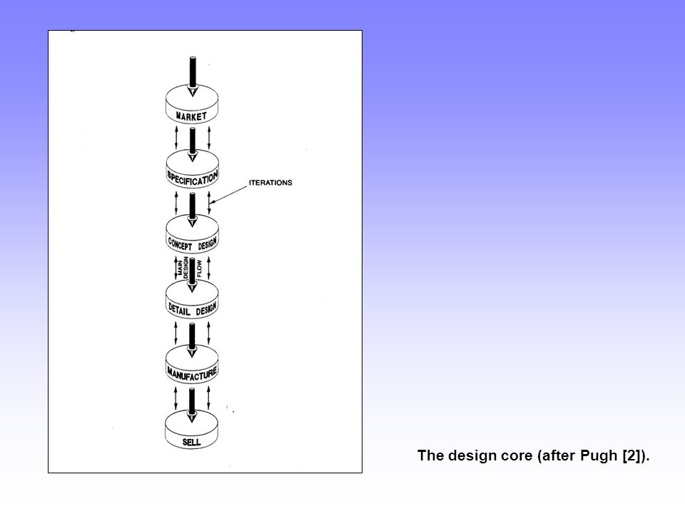 The design core (after Pugh [2]).