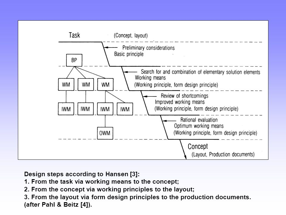 Design steps according to Hansen [3]: 1. From the task via working means to the concept; 2. From the concept via working principles to the layout; 3.