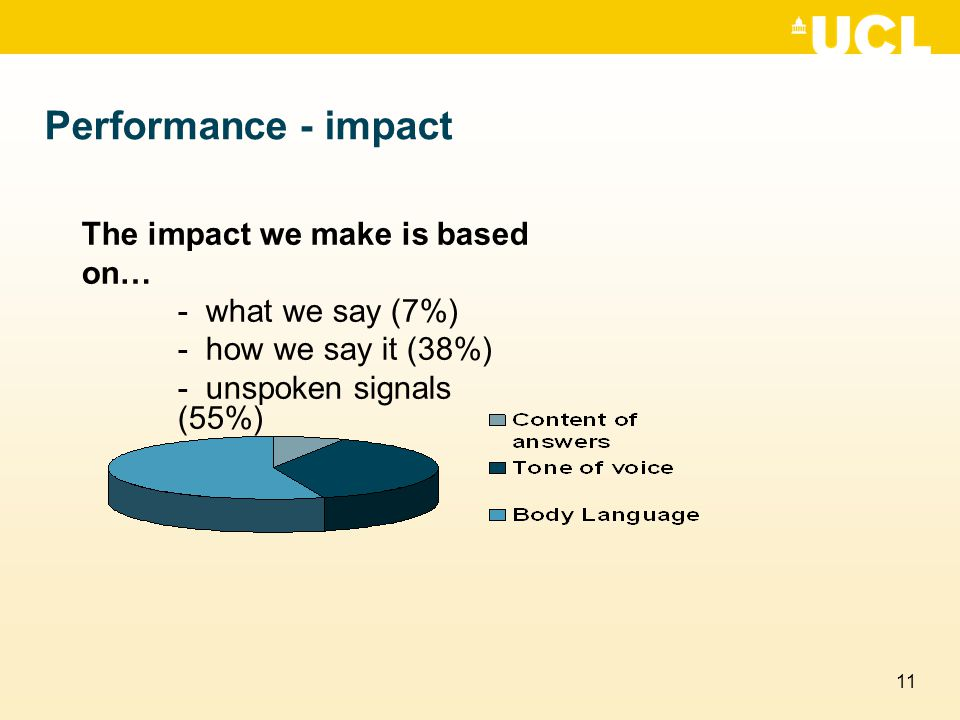 11 Performance - impact The impact we make is based on… - what we say (7%) - how we say it (38%) - unspoken signals (55%)