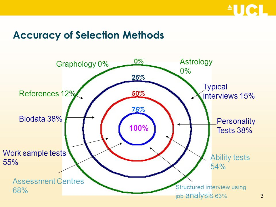 3 Accuracy of Selection Methods 0% 25% 50% 75% 100% Graphology 0% Astrology 0% Typical interviews 15% Personality Tests 38% Ability tests 54% Structur