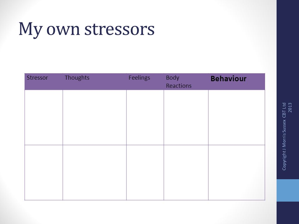 My own stressors StressorThoughtsFeelingsBody Reactions Behaviour Copyright J Morris Sussex CBT Ltd 2013