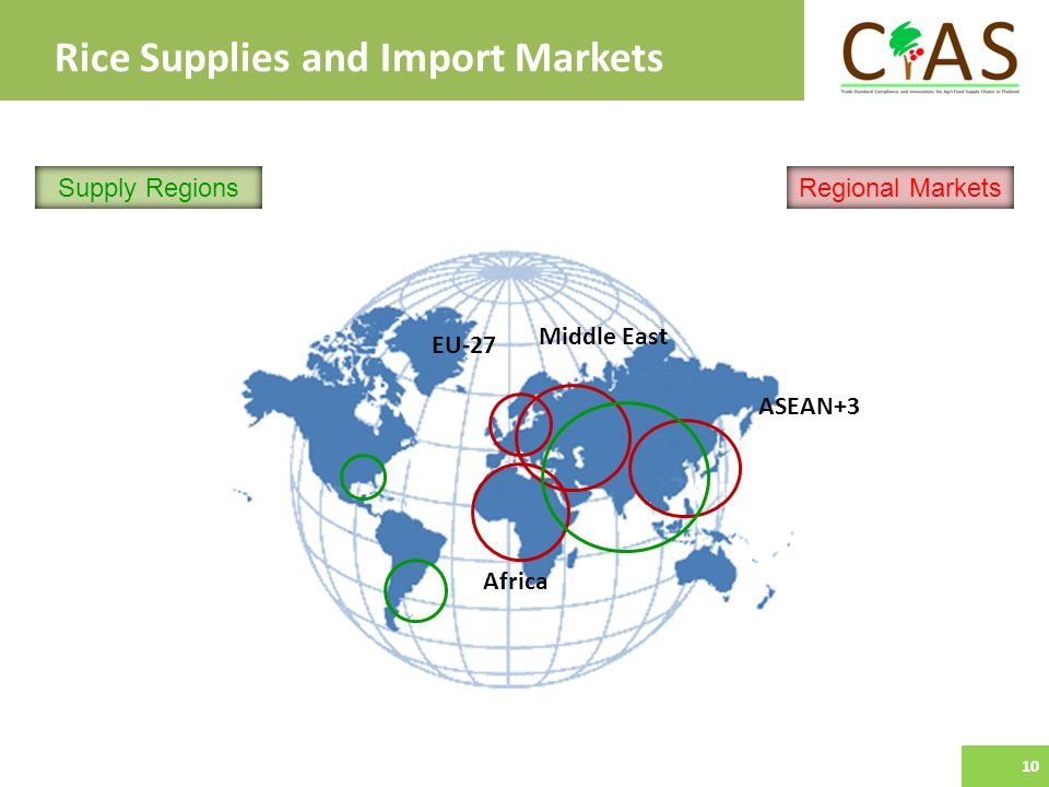Rice Supplies and Import Markets ASEAN+3 EU-27 10 Middle East Africa Supply RegionsRegional Markets 10