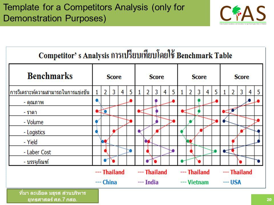 ที่มา ละเอียด มธุรส ส่วนบริหาร ยุทธศาสตร์ ศภ.7 กสอ. 20 Template for a Competitors Analysis (only for Demonstration Purposes)