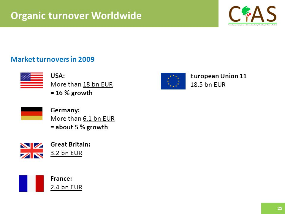 USA: More than 18 bn EUR = 16 % growth Germany: More than 6.1 bn EUR = about 5 % growth Great Britain: 3.2 bn EUR France: 2.4 bn EUR European Union bn EUR Organic turnover Worldwide Market turnovers in