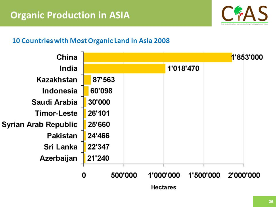 10 Countries with Most Organic Land in Asia 2008 Organic Production in ASIA 26