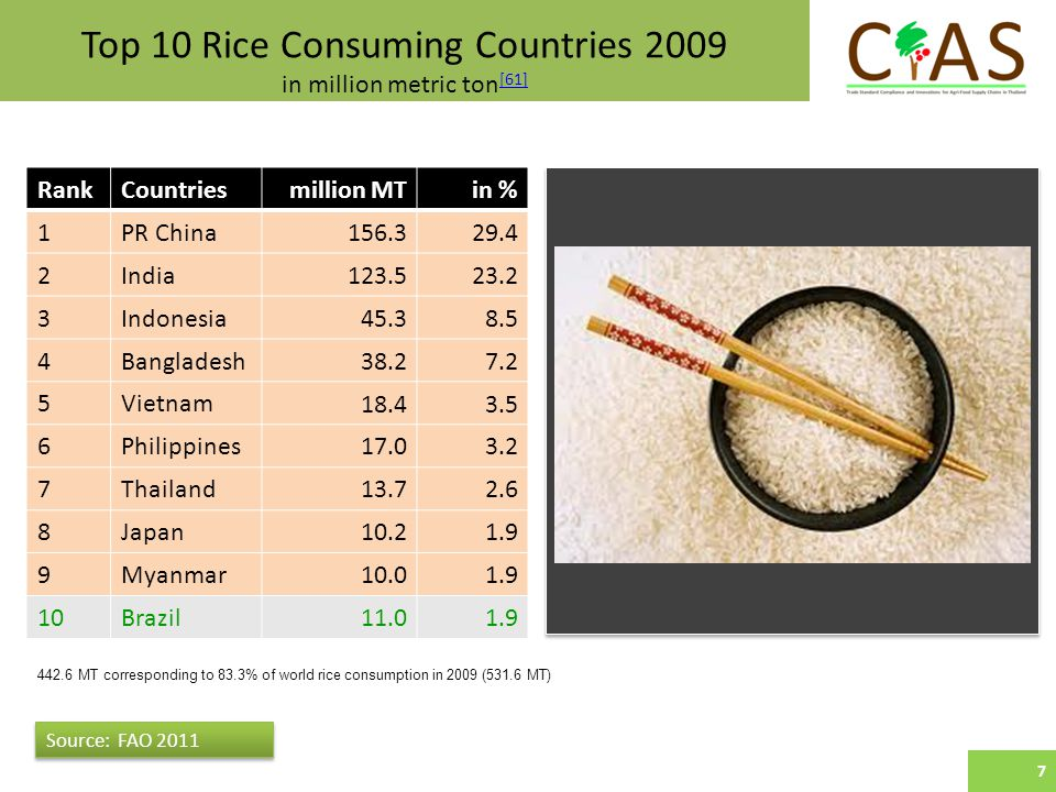 Top 10 Rice Consuming Countries 2009 in million metric ton [61] [61] Source: FAO RankCountriesmillion MTin % 1PR China India Indonesia Bangladesh Vietnam Philippines Thailand Japan Myanmar Brazil Source: FAO MT corresponding to 83.3% of world rice consumption in 2009 (531.6 MT) 7