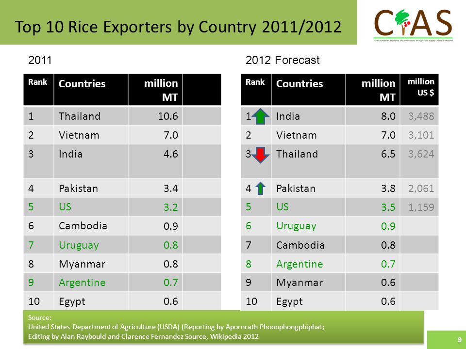 Top 10 Rice Exporters by Country 2011/2012 9 Rank Countriesmillion MT 1Thailand10.6 2Vietnam7.0 3India4.6 4Pakistan3.4 5US3.2 6Cambodia0.9 7Uruguay0.8 8Myanmar0.8 9Argentine0.7 10Egypt0.6 Source: United States Department of Agriculture (USDA) (Reporting by Apornrath Phoonphongphiphat; Editing by Alan Raybould and Clarence Fernandez Source, Wikipedia 2012 Rank Countriesmillion MT million US $ 1India8.03,488 2Vietnam7.03,101 3Thailand6.53,624 4Pakistan3.82,061 5US3.51,159 6Uruguay0.9 7Cambodia0.8 8Argentine0.7 9Myanmar0.6 10Egypt0.6 20112012 Forecast 9