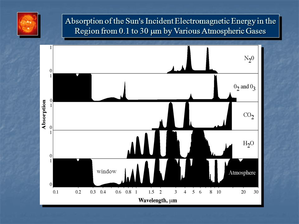 Absorption of the Sun's Incident Electromagnetic Energy in the Region from 0.1 to 30  m by Various Atmospheric Gases Absorption of the Sun's Incident