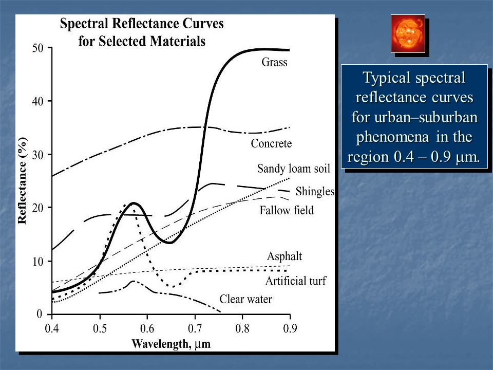 Typical spectral reflectance curves for urban–suburban phenomena in the region 0.4 – 0.9  m.