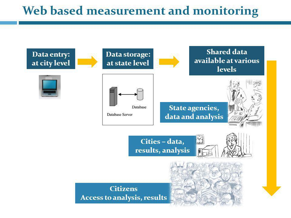 Online Monitoring State profile of all SLBs Overview of all cities City profile of all SLBs Documentation of good practices