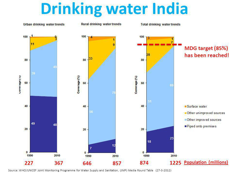 Sanitation situation is worse in India