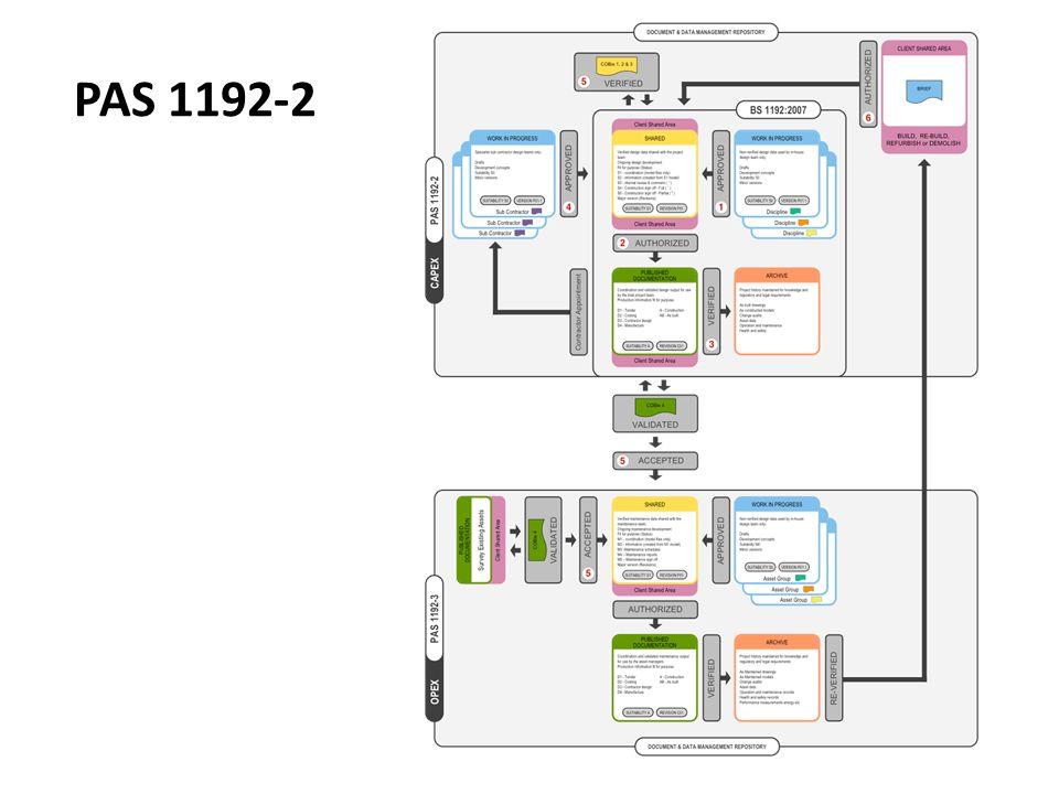 PAS 1192-2