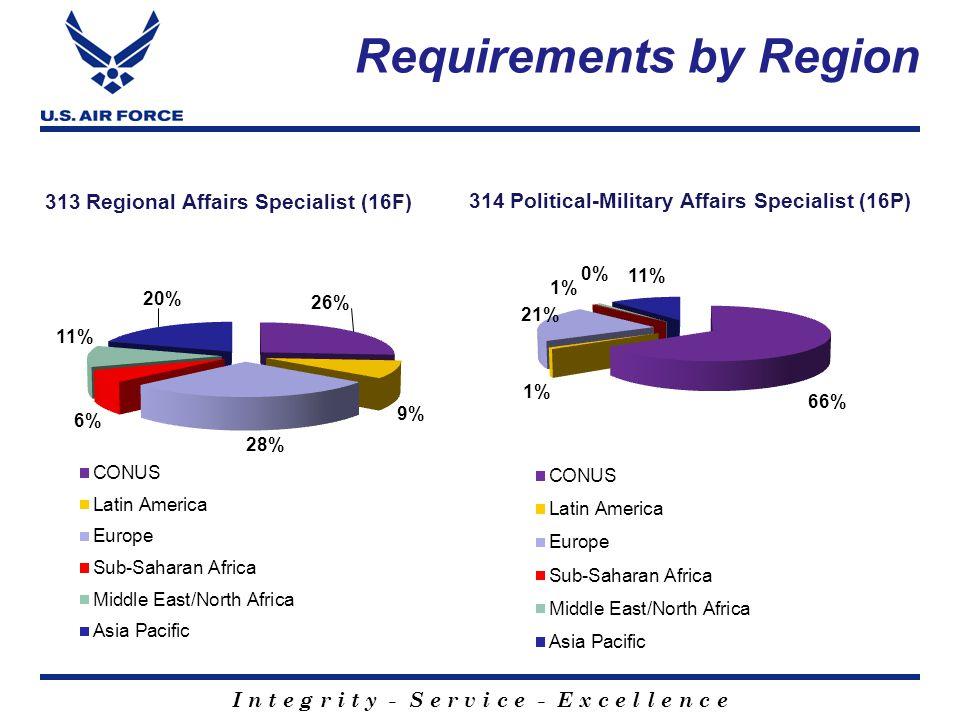 I n t e g r i t y - S e r v i c e - E x c e l l e n c e People $39.5 Modernization & Recapitalization $40.4 People $41.7 Modernization & Recapitalizat