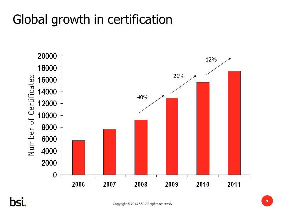 Copyright © 2013 BSI. All rights reserved. 9 Global growth in certification 9 21% 40% 12%
