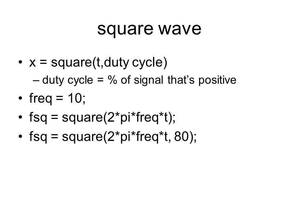 plot signal plot(t,f)