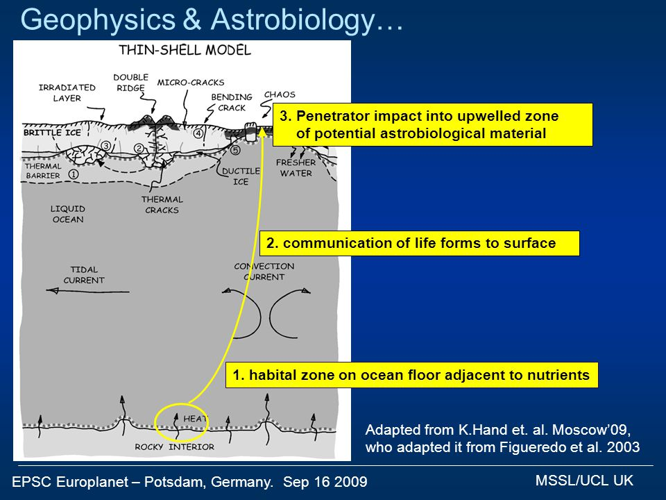 EPSC Europlanet – Potsdam, Germany. Sep 16 2009 MSSL/UCL UK Geophysics & Astrobiology… Adapted from K.Hand et. al. Moscow'09, who adapted it from Figu