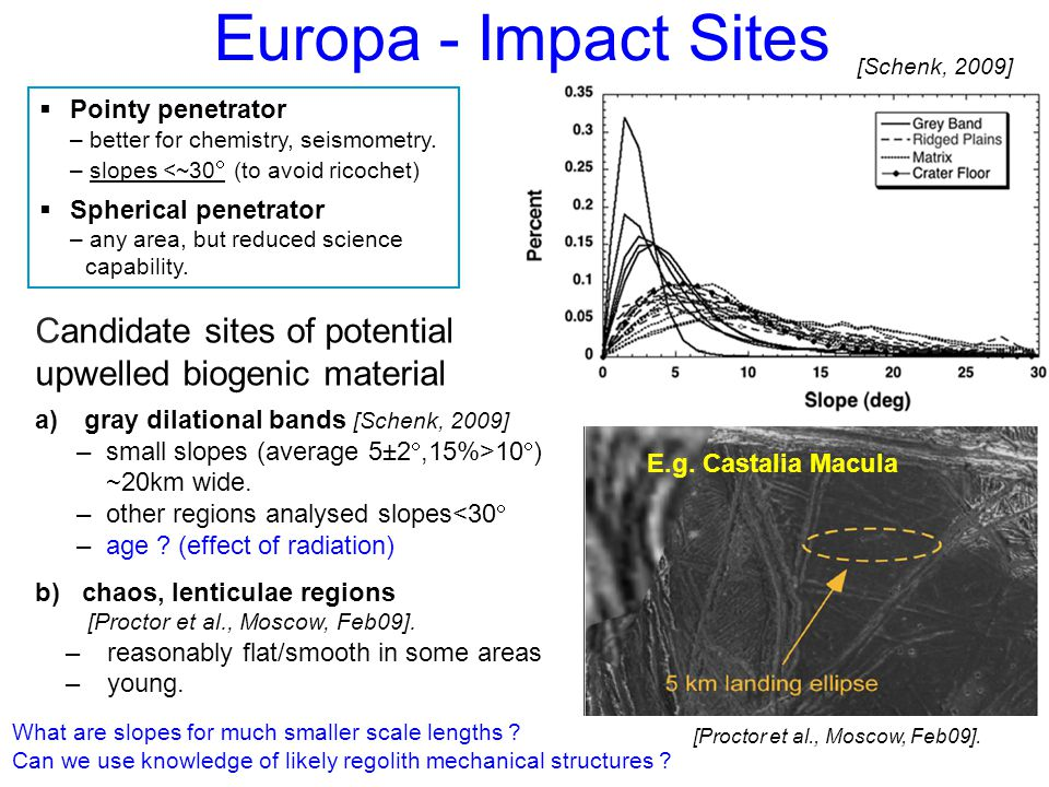 EPSC Europlanet – Potsdam, Germany. Sep 16 2009 MSSL/UCL UK Europa - Impact Sites  Pointy penetrator – better for chemistry, seismometry. – slopes <~